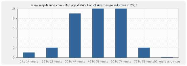 Men age distribution of Avernes-sous-Exmes in 2007
