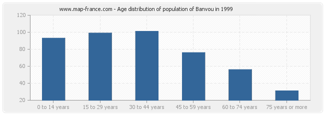 Age distribution of population of Banvou in 1999