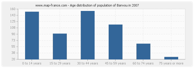 Age distribution of population of Banvou in 2007
