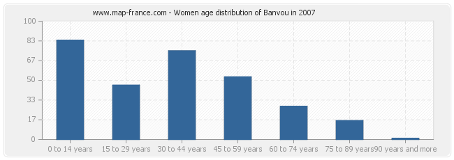 Women age distribution of Banvou in 2007