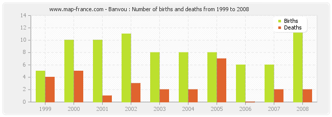 Banvou : Number of births and deaths from 1999 to 2008