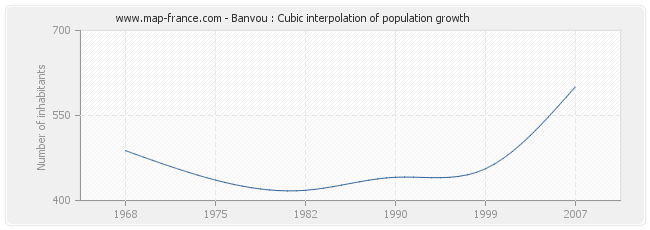 Banvou : Cubic interpolation of population growth