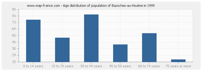 Age distribution of population of Bazoches-au-Houlme in 1999