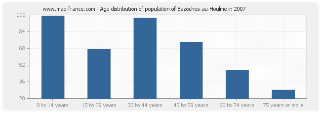 Age distribution of population of Bazoches-au-Houlme in 2007