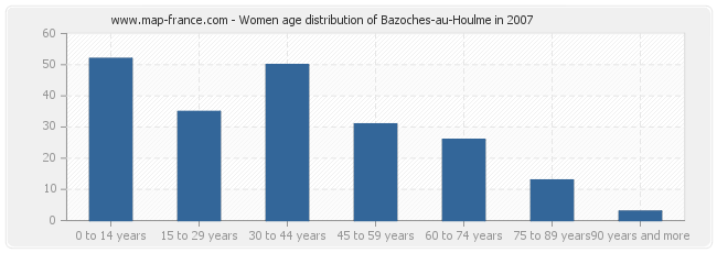 Women age distribution of Bazoches-au-Houlme in 2007