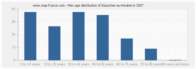 Men age distribution of Bazoches-au-Houlme in 2007