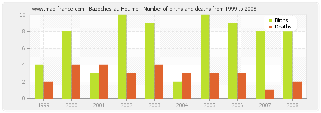Bazoches-au-Houlme : Number of births and deaths from 1999 to 2008
