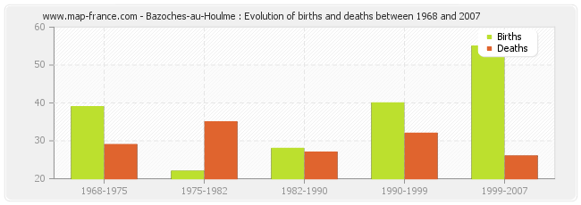 Bazoches-au-Houlme : Evolution of births and deaths between 1968 and 2007