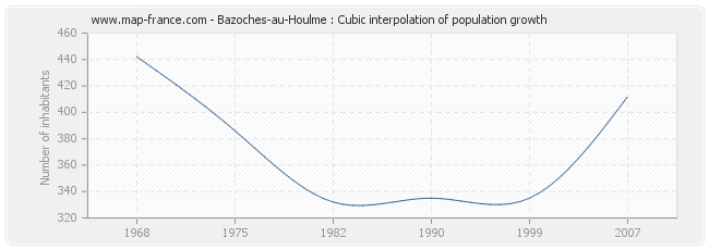 Bazoches-au-Houlme : Cubic interpolation of population growth