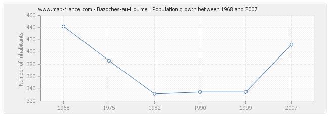 Population Bazoches-au-Houlme