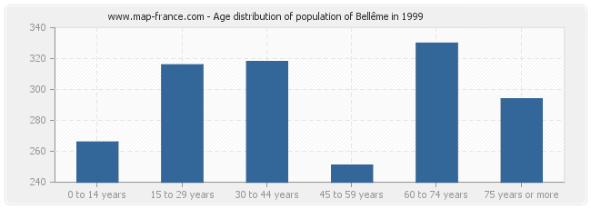 Age distribution of population of Bellême in 1999