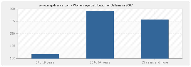 Women age distribution of Bellême in 2007