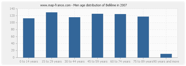 Men age distribution of Bellême in 2007