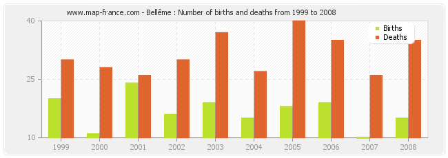 Bellême : Number of births and deaths from 1999 to 2008