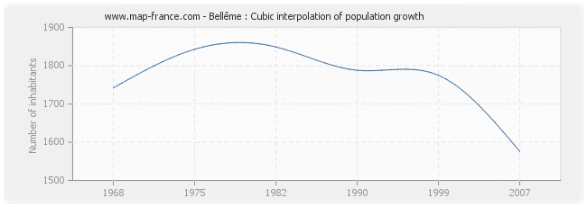Bellême : Cubic interpolation of population growth