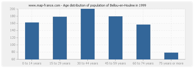 Age distribution of population of Bellou-en-Houlme in 1999