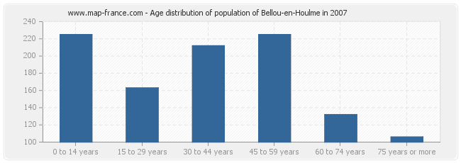 Age distribution of population of Bellou-en-Houlme in 2007