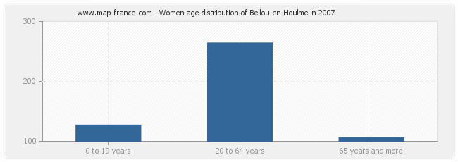 Women age distribution of Bellou-en-Houlme in 2007