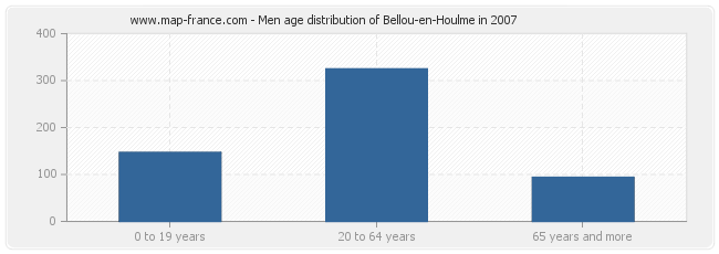 Men age distribution of Bellou-en-Houlme in 2007