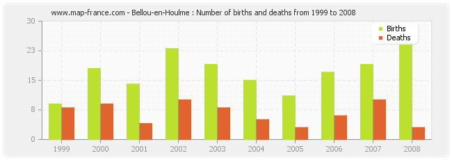 Bellou-en-Houlme : Number of births and deaths from 1999 to 2008