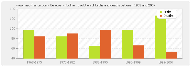 Bellou-en-Houlme : Evolution of births and deaths between 1968 and 2007
