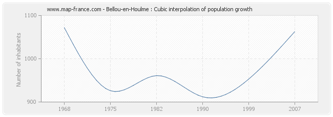 Bellou-en-Houlme : Cubic interpolation of population growth