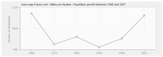 Population Bellou-en-Houlme