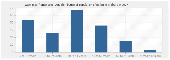 Age distribution of population of Bellou-le-Trichard in 2007