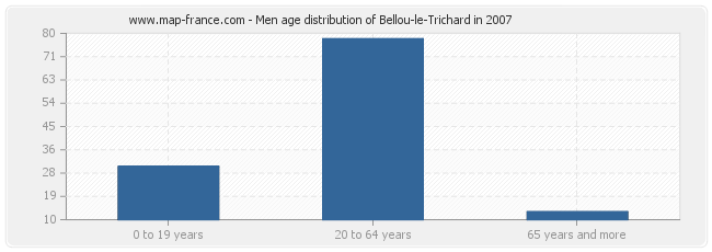 Men age distribution of Bellou-le-Trichard in 2007