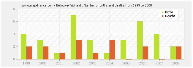 Bellou-le-Trichard : Number of births and deaths from 1999 to 2008