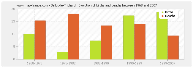 Bellou-le-Trichard : Evolution of births and deaths between 1968 and 2007