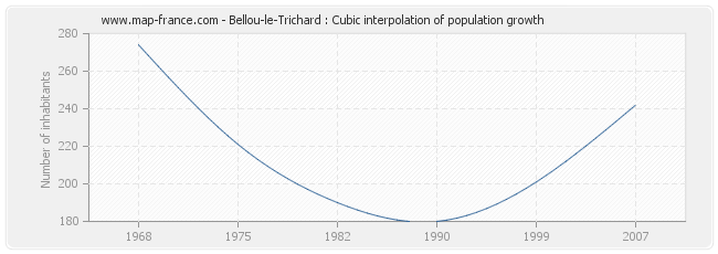 Bellou-le-Trichard : Cubic interpolation of population growth