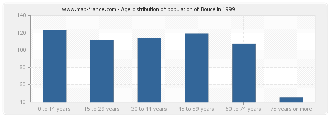 Age distribution of population of Boucé in 1999