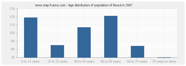 Age distribution of population of Boucé in 2007