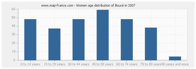 Women age distribution of Boucé in 2007