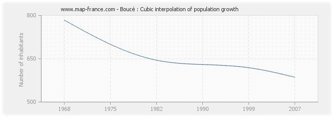 Boucé : Cubic interpolation of population growth