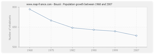 Population Boucé