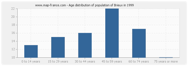 Age distribution of population of Brieux in 1999