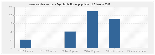Age distribution of population of Brieux in 2007