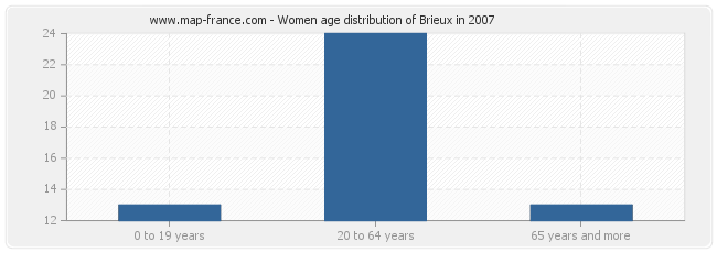 Women age distribution of Brieux in 2007