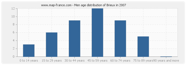 Men age distribution of Brieux in 2007