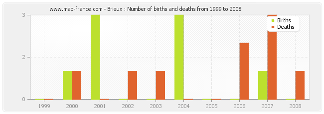 Brieux : Number of births and deaths from 1999 to 2008