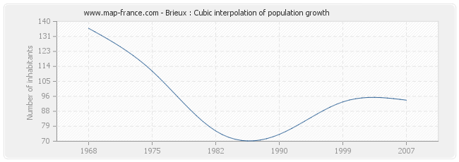 Brieux : Cubic interpolation of population growth