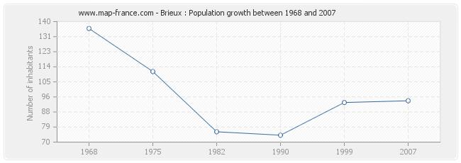 Population Brieux