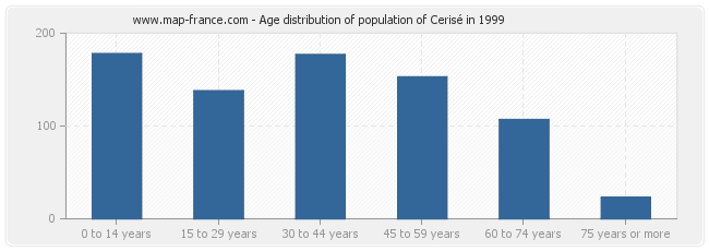 Age distribution of population of Cerisé in 1999