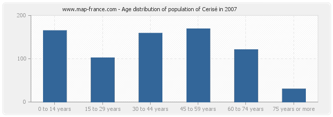 Age distribution of population of Cerisé in 2007