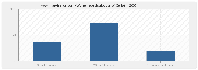 Women age distribution of Cerisé in 2007