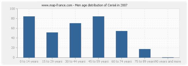 Men age distribution of Cerisé in 2007