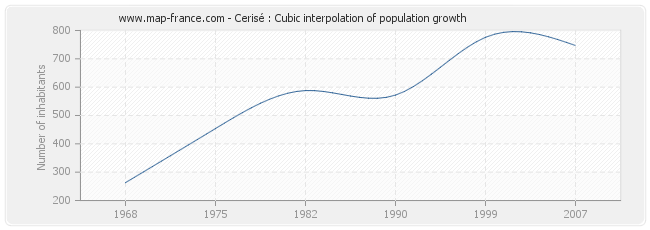 Cerisé : Cubic interpolation of population growth