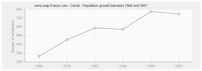 Population Cerisé